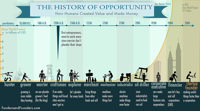 History of entrepreneurship